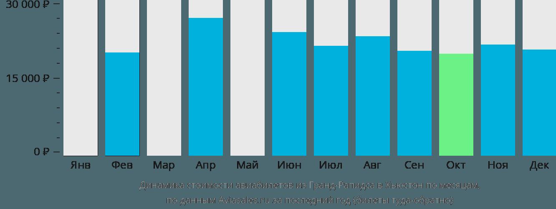 Динамика стоимости авиабилетов из Гранд-Рапидса в Хьюстон по месяцам
