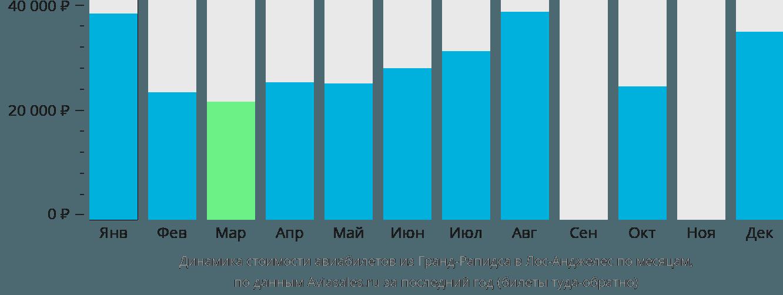 Динамика стоимости авиабилетов из Гранд-Рапидса в Лос-Анджелес по месяцам