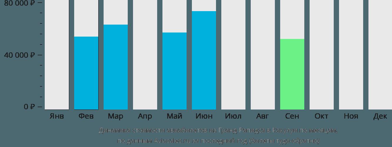 Динамика стоимости авиабилетов из Гранд-Рапидса в Кахулуи по месяцам