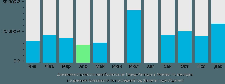 Динамика стоимости авиабилетов из Гранд-Рэпидс в Финикс по месяцам