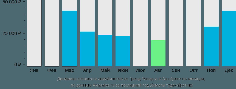 Динамика стоимости авиабилетов из Гранд-Рапидса в Сан-Диего по месяцам