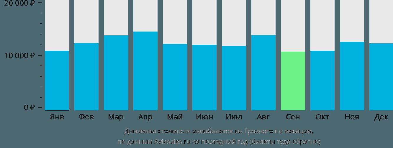 Динамика стоимости авиабилетов из Грозного по месяцам
