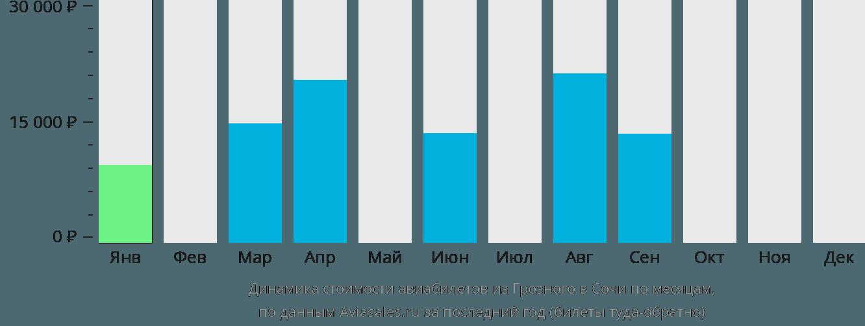 Динамика стоимости авиабилетов из Грозного в Сочи по месяцам