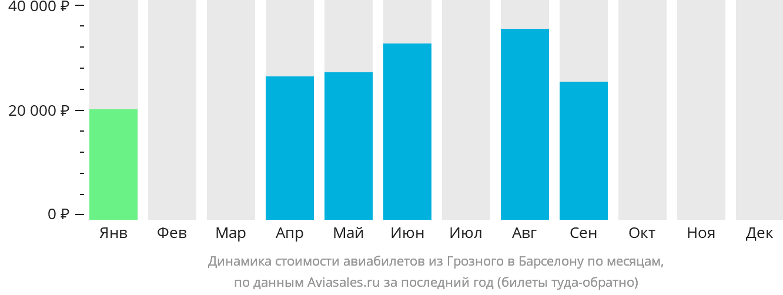 Динамика стоимости авиабилетов из Грозного в Барселону по месяцам