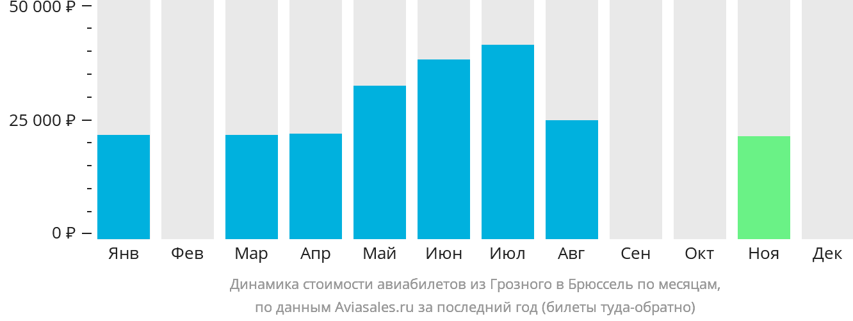Динамика стоимости авиабилетов из Грозного в Брюссель по месяцам