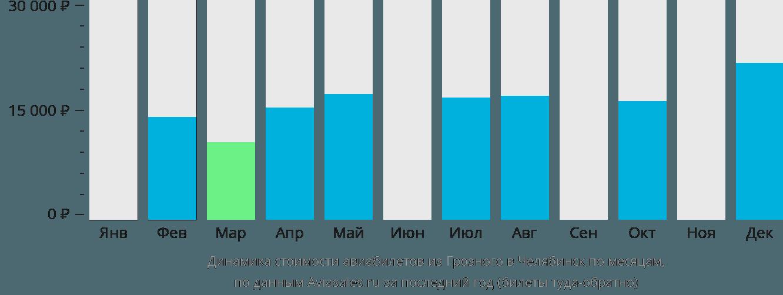 Динамика стоимости авиабилетов из Грозного в Челябинск по месяцам