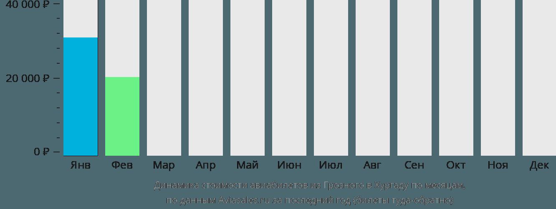 Динамика стоимости авиабилетов из Грозного в Хургаду по месяцам