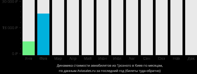 Динамика стоимости авиабилетов из Грозного в Киев по месяцам