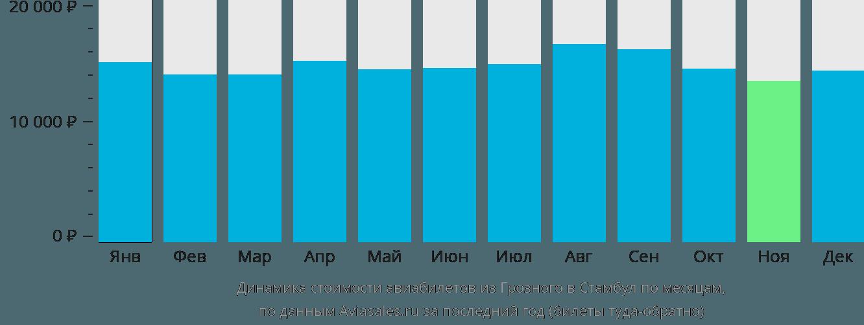 Динамика стоимости авиабилетов из Грозного в Стамбул по месяцам