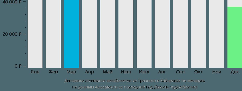 Динамика стоимости авиабилетов из Грозного в Хабаровск по месяцам