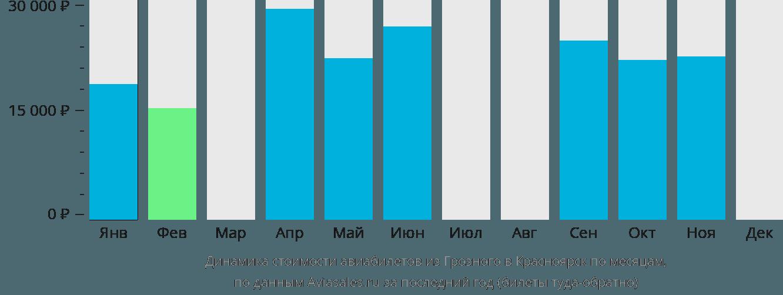 Динамика стоимости авиабилетов из Грозного в Красноярск по месяцам