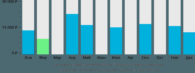 Динамика стоимости авиабилетов из Грозного в Самару по месяцам