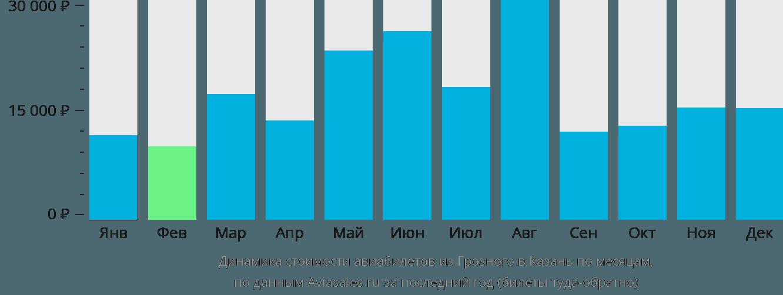 Динамика стоимости авиабилетов из Грозного в Казань по месяцам