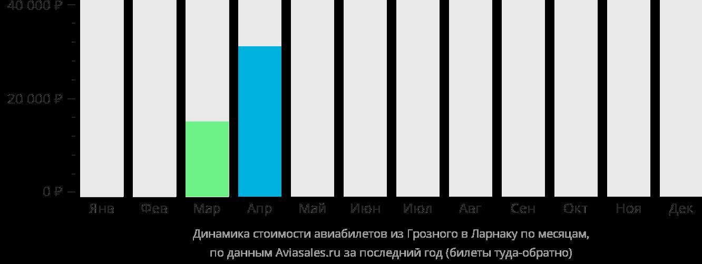 Динамика стоимости авиабилетов из Грозного в Ларнаку по месяцам