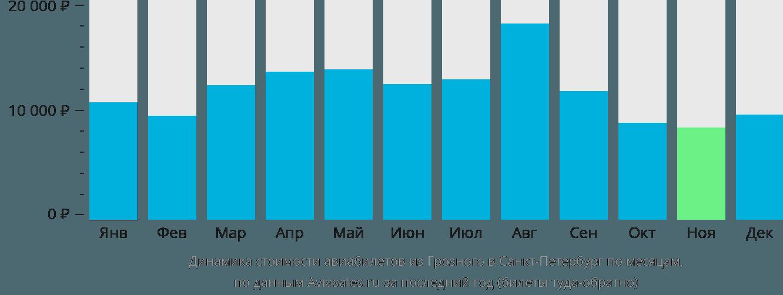 Динамика стоимости авиабилетов из Грозного в Санкт-Петербург по месяцам