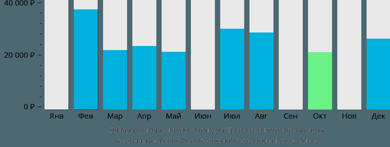 Динамика стоимости авиабилетов из Грозного в Милан по месяцам