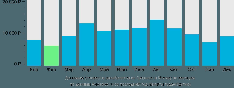 Динамика стоимости авиабилетов из Грозного в Москву по месяцам