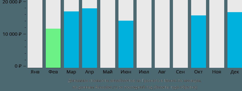 Динамика стоимости авиабилетов из Грозного в Минск по месяцам