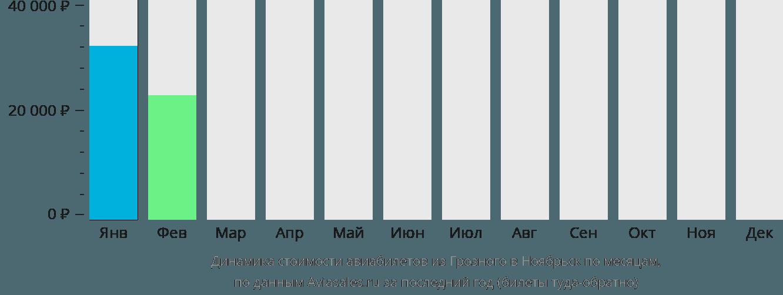 Динамика стоимости авиабилетов из Грозного в Ноябрьск по месяцам