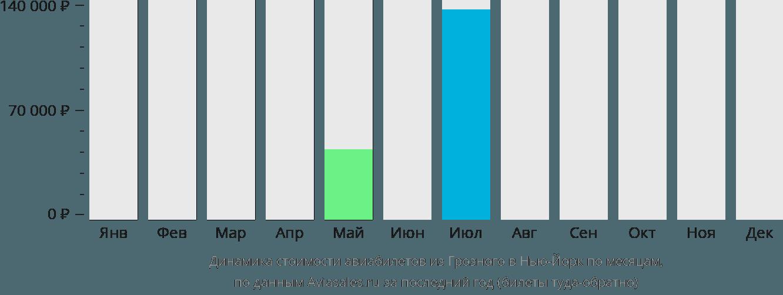 Динамика стоимости авиабилетов из Грозного в Нью-Йорк по месяцам