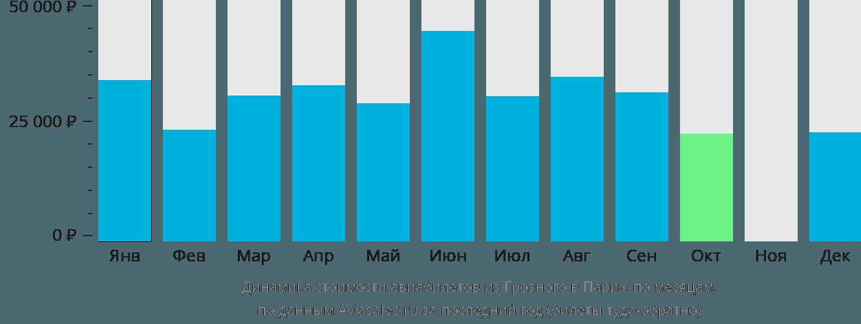 Динамика стоимости авиабилетов из Грозного в Париж по месяцам