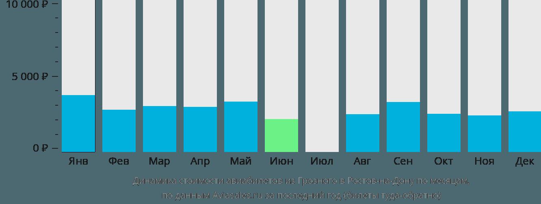 Динамика стоимости авиабилетов из Грозного в Ростов-на-Дону по месяцам