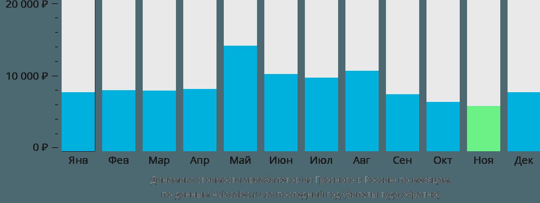 Динамика стоимости авиабилетов из Грозного в Россию по месяцам