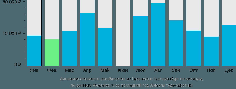 Динамика стоимости авиабилетов из Грозного в Екатеринбург по месяцам