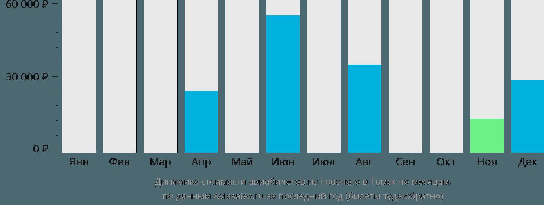 Динамика стоимости авиабилетов из Грозного в Томск по месяцам