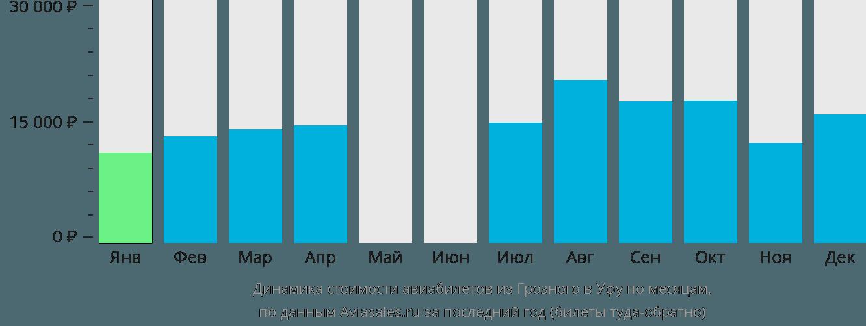 Динамика стоимости авиабилетов из Грозного в Уфу по месяцам