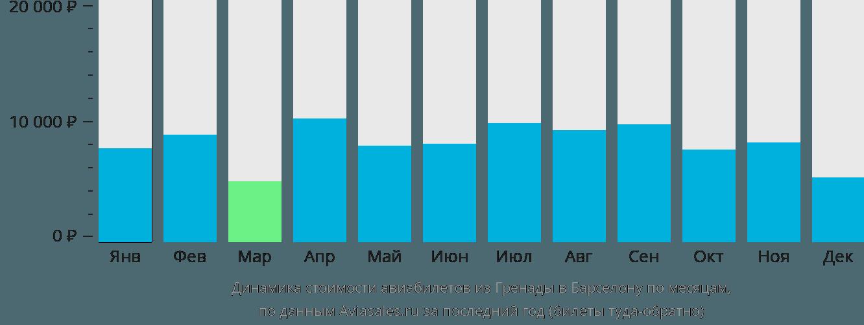 Динамика стоимости авиабилетов из Гренады в Барселону по месяцам