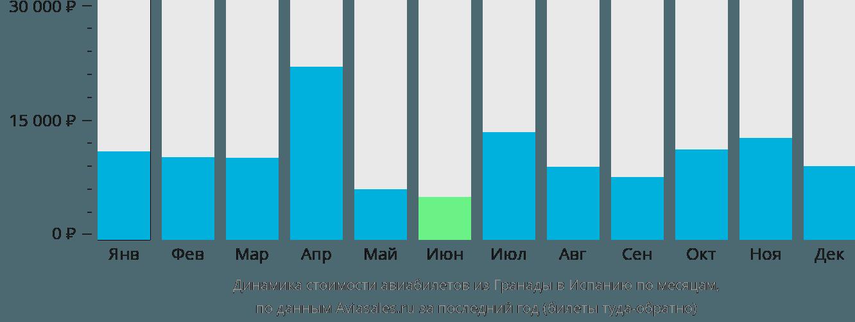 Динамика стоимости авиабилетов из Гренады в Испанию по месяцам