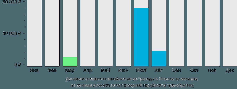 Динамика стоимости авиабилетов из Гренады в Италию по месяцам