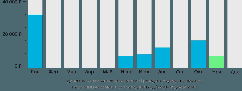 Динамика стоимости авиабилетов из Гренады в Мадрид по месяцам