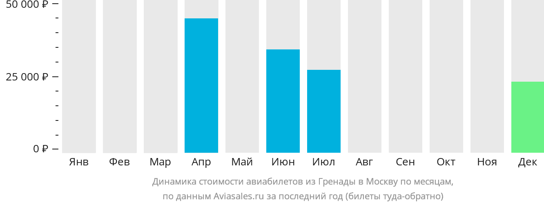 Динамика стоимости авиабилетов из Гренады в Москву по месяцам