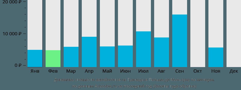 Динамика стоимости авиабилетов из Гренады в Пальма-де-Майорку по месяцам