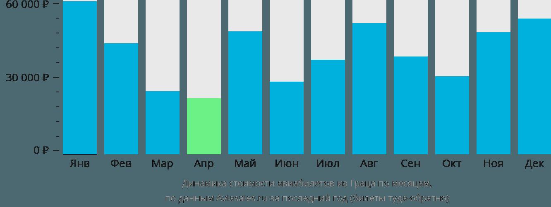 Динамика стоимости авиабилетов из Граца по месяцам