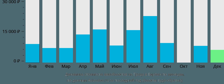 Динамика стоимости авиабилетов из Граца в Берлин по месяцам