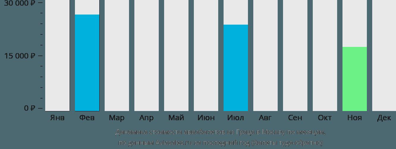 Динамика стоимости авиабилетов из Граца в Москву по месяцам