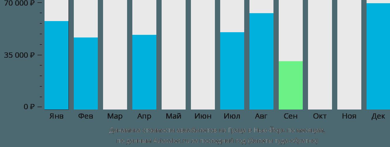 Динамика стоимости авиабилетов из Граца в Нью-Йорк по месяцам