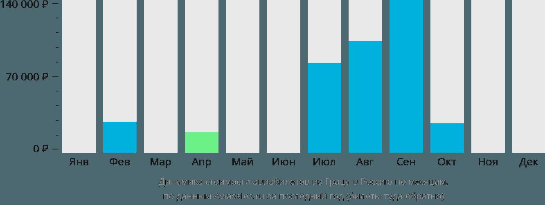 Динамика стоимости авиабилетов из Граца в Россию по месяцам