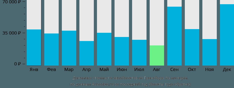 Динамика стоимости авиабилетов из Гринсборо по месяцам