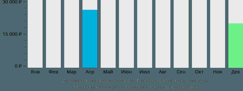 Динамика стоимости авиабилетов из Гринсборо в Аллентаун по месяцам