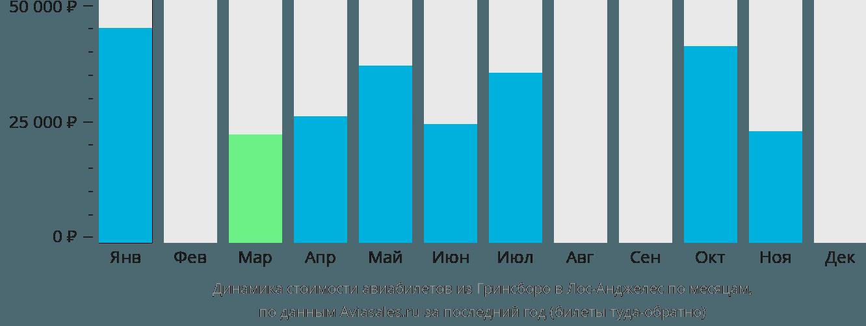 Динамика стоимости авиабилетов из Гринсборо в Лос-Анджелес по месяцам