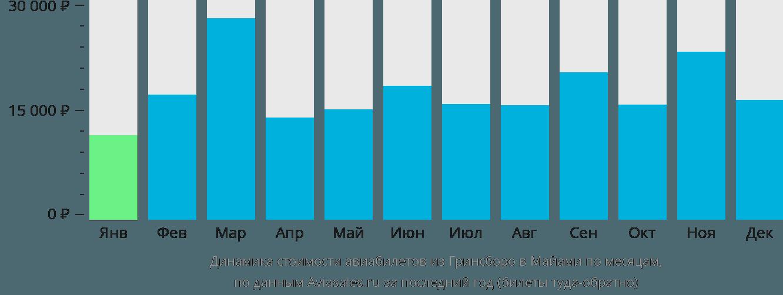 Динамика стоимости авиабилетов из Гринсборо в Майами по месяцам