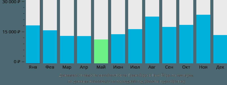 Динамика стоимости авиабилетов из Гринсборо в Нью-Йорк по месяцам