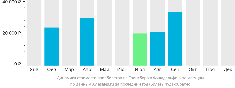 Динамика стоимости авиабилетов из Гринсборо в Филадельфию по месяцам