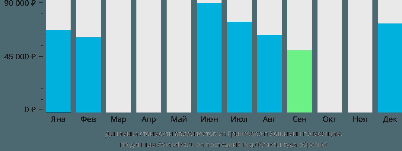 Динамика стоимости авиабилетов из Гринсборо в Хошимин по месяцам