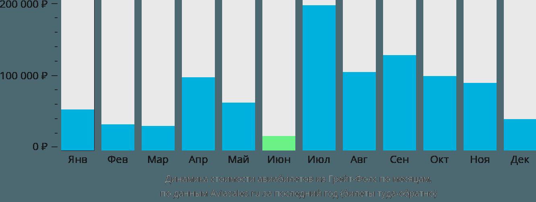 Динамика стоимости авиабилетов из Грейт-Фолс по месяцам