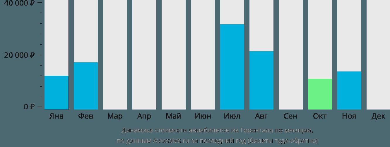 Динамика стоимости авиабилетов из Горонтало по месяцам